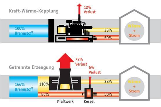 Принципиальная схема комбинированной выработки тепла и электричества Экономия первичной энергии: до 40.